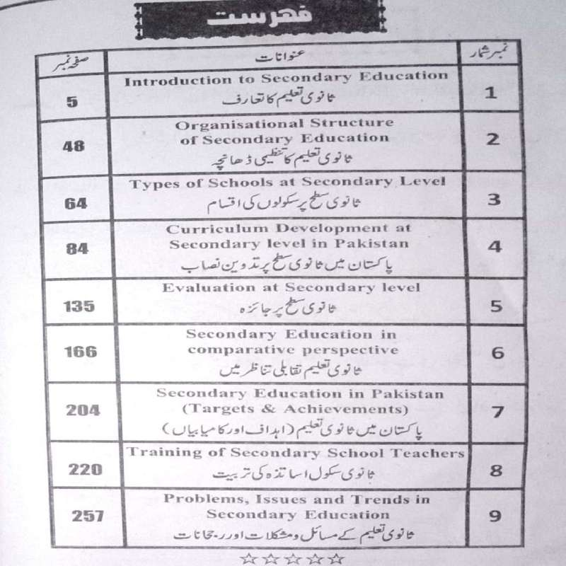 Download-AIOU-BEd-Books-Code-8624-Book-Urdu-Contents-Page